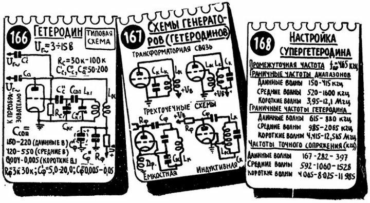 Гетеродин. Схемы генераторов. Настройка супергетеродина.