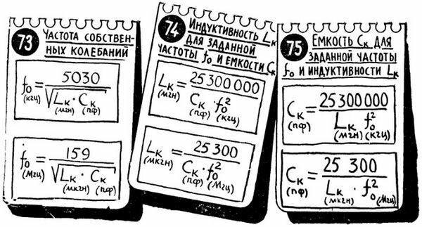 Формулы для расчета параметров контура