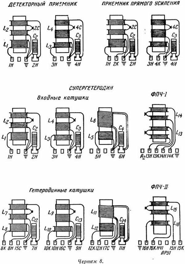 Контурные катушки