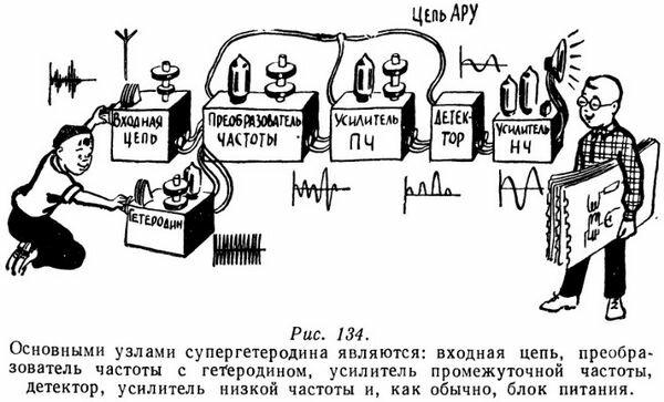 Основные узлы супергетеродина