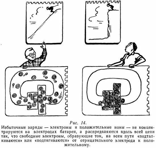 Распределение избыточных зарядов