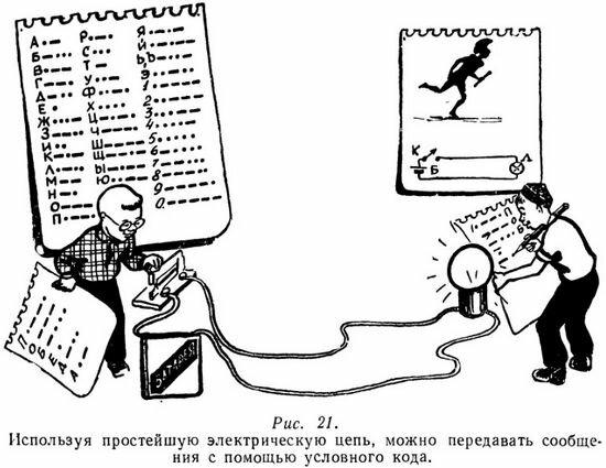 Передача сообщений с помощью электрических сигналов