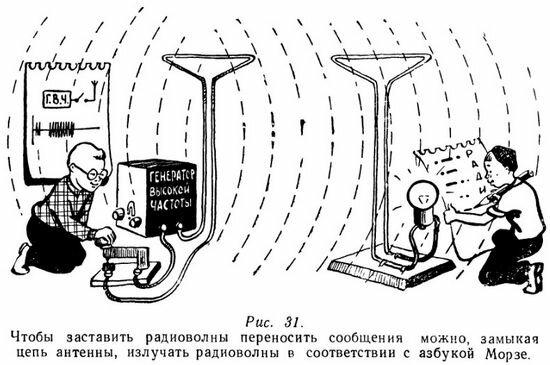 А. С. Поповым в 1896 году,