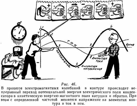 Электромагнитные колебания в контуре