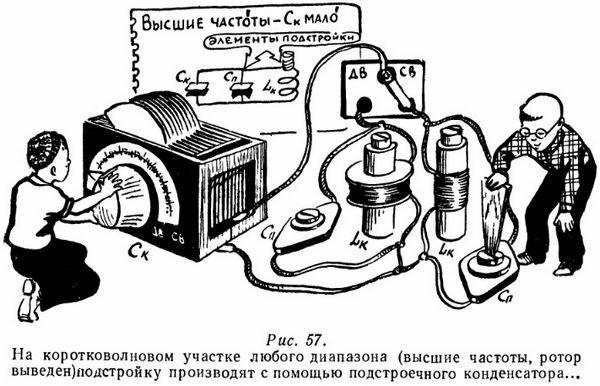 Подстройка контура подстроечным конденсатором