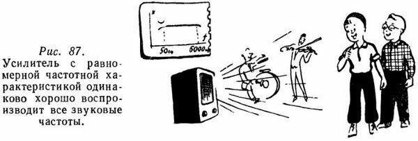 Усилитель с равномерной частотной характеристикой